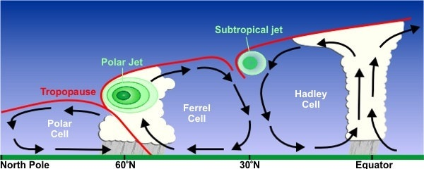 Jet Stream Cross Section