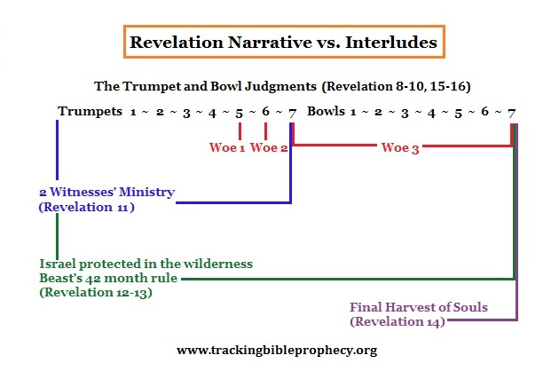 Revelation 8-16 Interludes