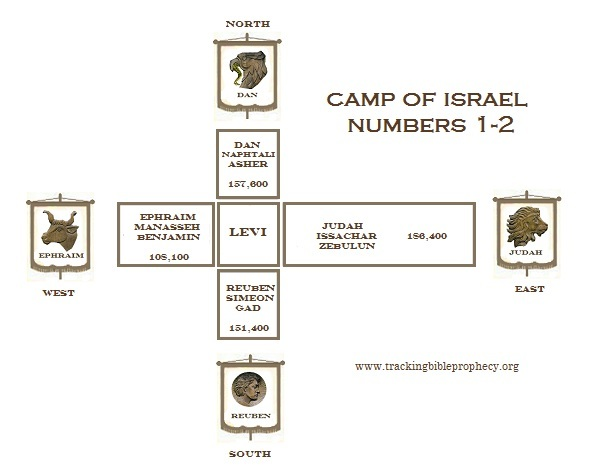 Numbers 2 Camp of Israel
