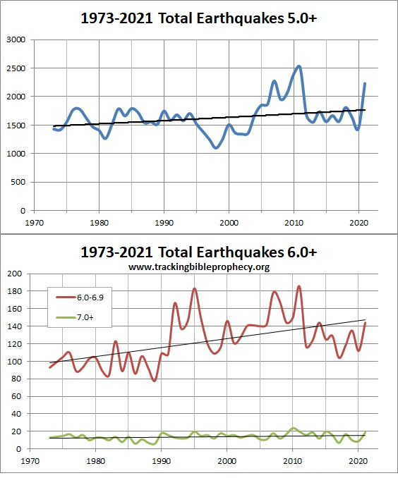 Earthquakes since 1973