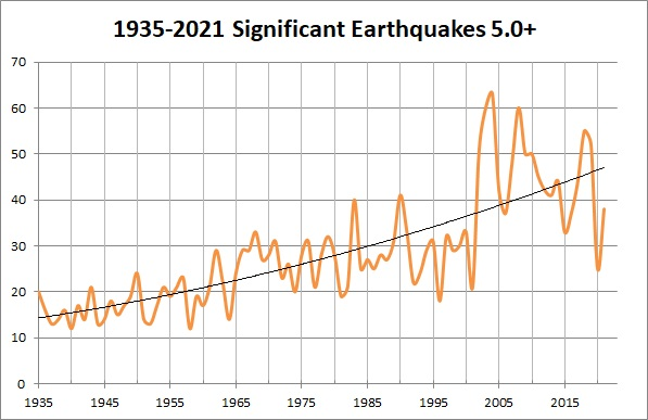 Earthquakes: Yes, They ARE Increasing!