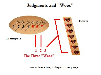 Judgments and Woes