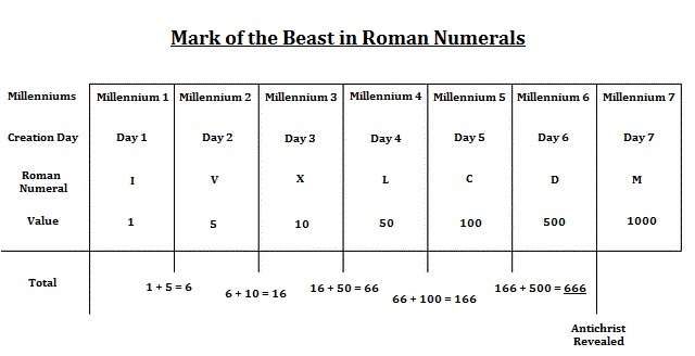 Mark of the Beast in Roman Numerals