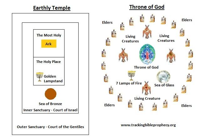 Tracking Bible Prophecy Revelation Commentary Revelation 4