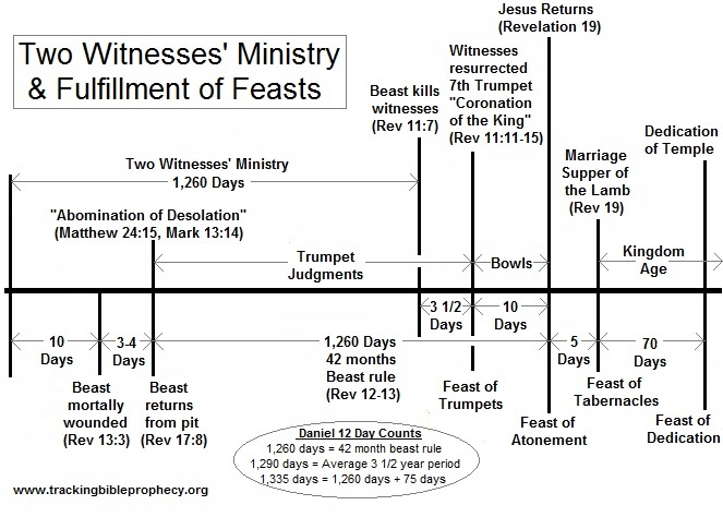 Two Witness' Ministry and Fulfillment of the Feasts